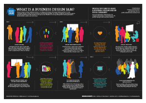 Business Design Jam Poster
